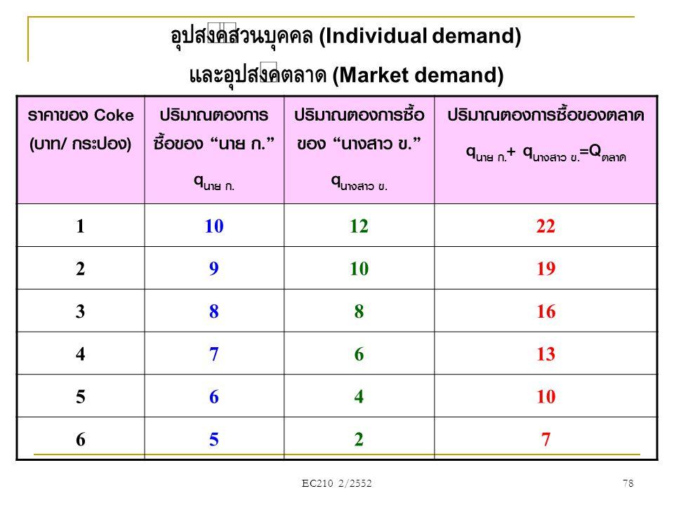 อุปสงค์ส่วนบุคคล (Individual demand) และอุปสงค์ตลาด (Market demand)