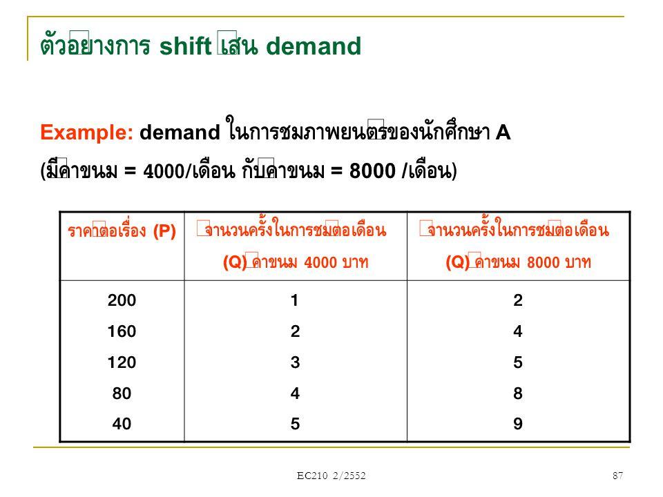 ตัวอย่างการ shift เส้น demand