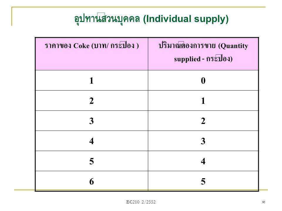 อุปทานส่วนบุคคล (Individual supply)