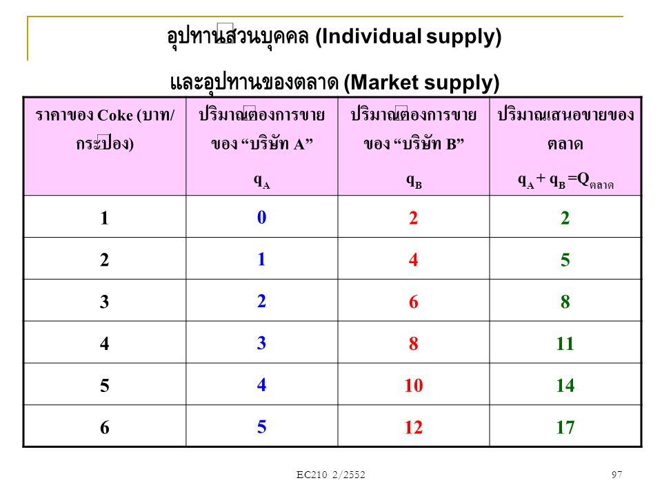 อุปทานส่วนบุคคล (Individual supply) และอุปทานของตลาด (Market supply)