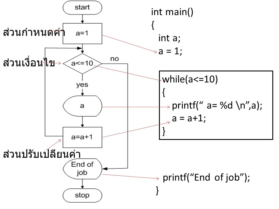 int main() { int a; a = 1; ส่วนกำหนดค่า. ส่วนเงื่อนไข. while(a<=10) { printf( a= %d \n ,a);