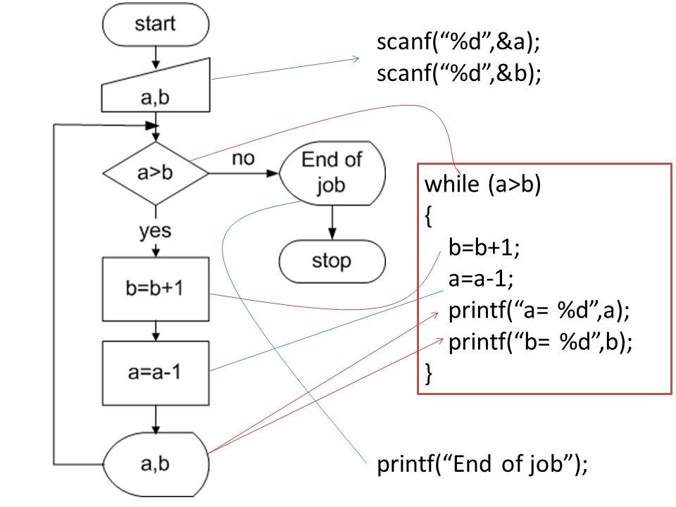 scanf( %d ,&a); scanf( %d ,&b); while (a>b) { b=b+1; a=a-1; printf( a= %d ,a); printf( b= %d ,b);