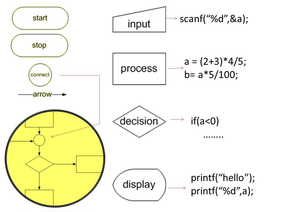 scanf( %d ,&a); a = (2+3)*4/5; b= a*5/100; if(a<0) …….. printf( hello ); printf( %d ,a);