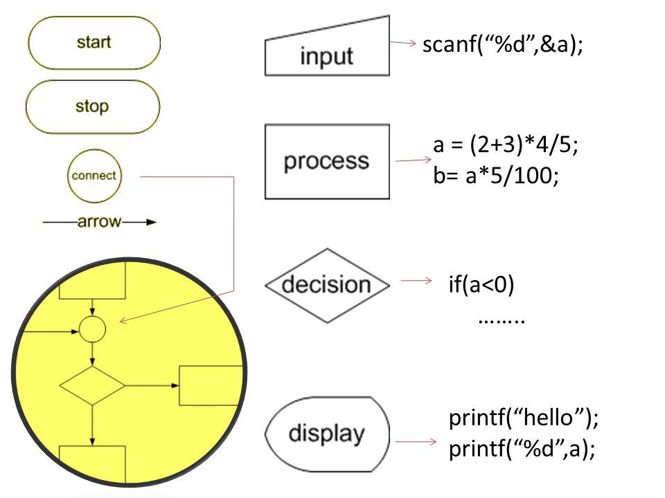 scanf( %d ,&a); a = (2+3)*4/5; b= a*5/100; if(a<0) …….. printf( hello ); printf( %d ,a);