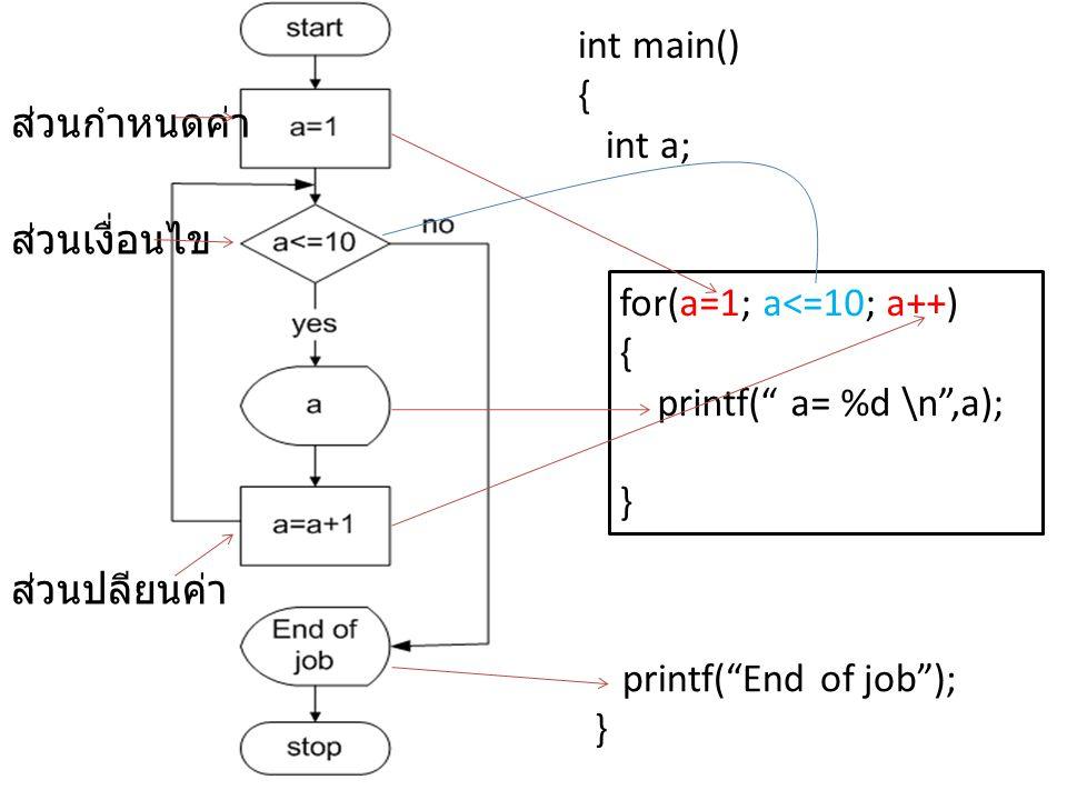 int main() { int a; ส่วนกำหนดค่า. ส่วนเงื่อนไข. for(a=1; a<=10; a++) { printf( a= %d \n ,a);