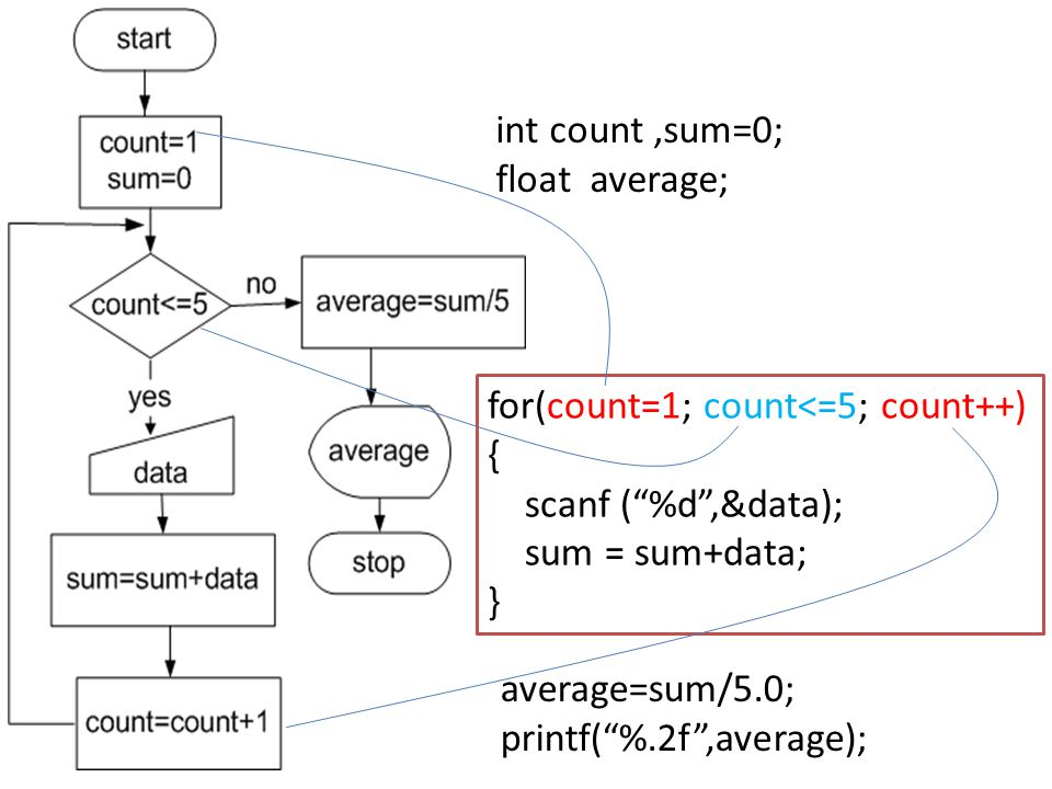 int count ,sum=0; float average; for(count=1; count<=5; count++) { scanf ( %d ,&data); sum = sum+data;
