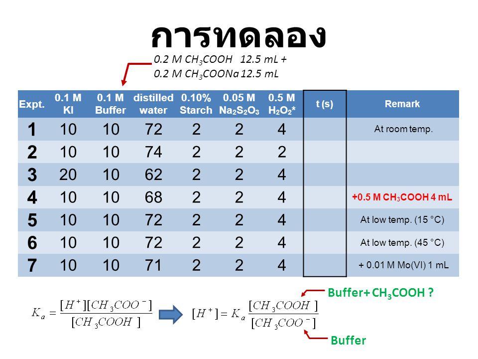การทดลอง 1 3 5 6 7 10 72 2 4 74 20 62 68 71 Buffer+ CH3COOH Buffer
