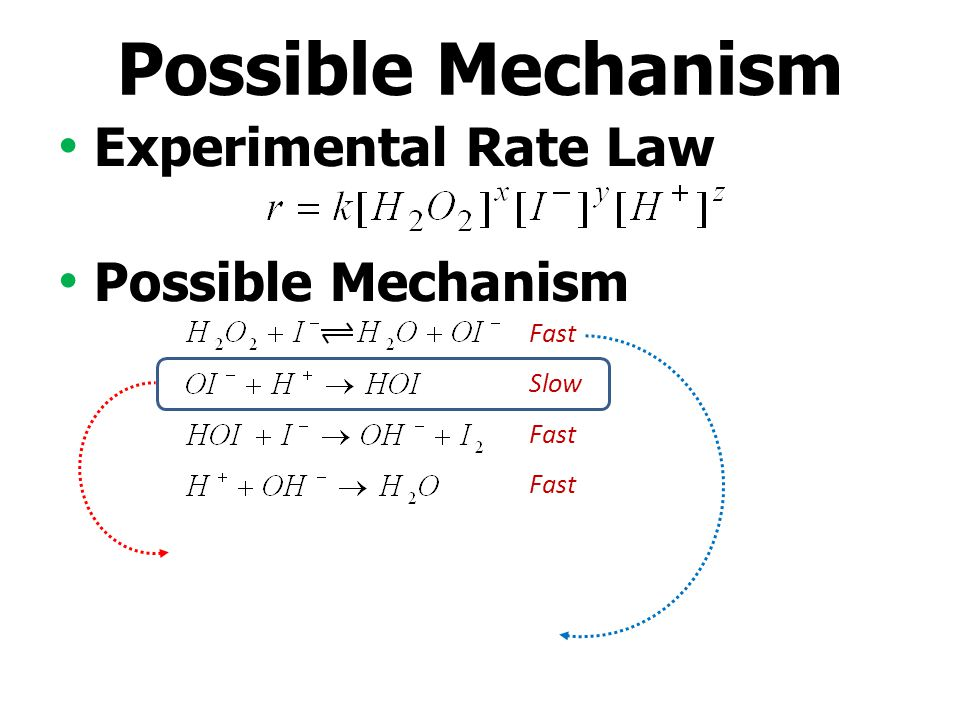 Possible Mechanism Experimental Rate Law Possible Mechanism Fast Slow