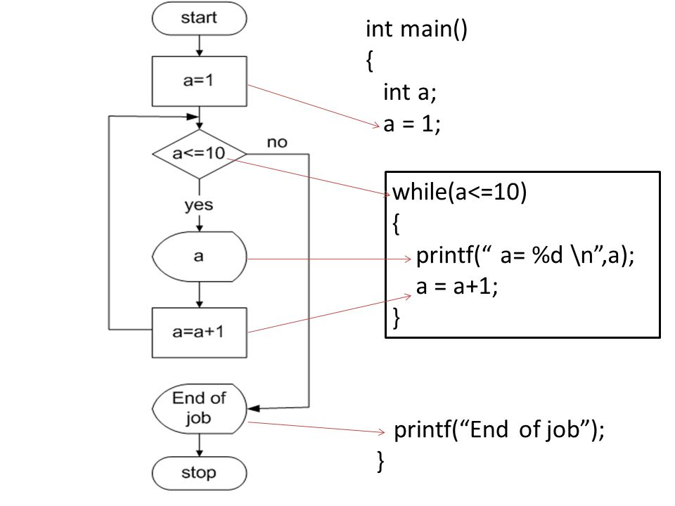 int main() { int a; a = 1; while(a<=10) { printf( a= %d \n ,a); a = a+1; } printf( End of job ); }