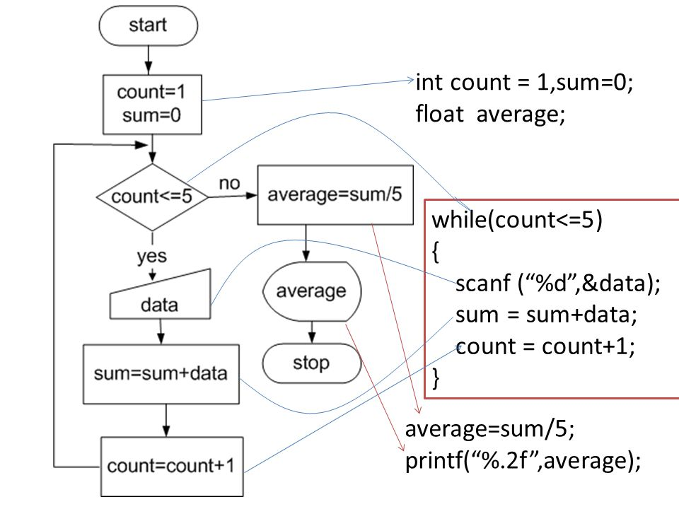 int count = 1,sum=0; float average; while(count<=5) { scanf ( %d ,&data); sum = sum+data; count = count+1;