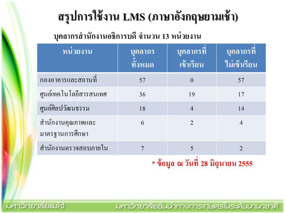 สรุปการใช้งาน LMS (ภาษาอังกฤษยามเช้า)