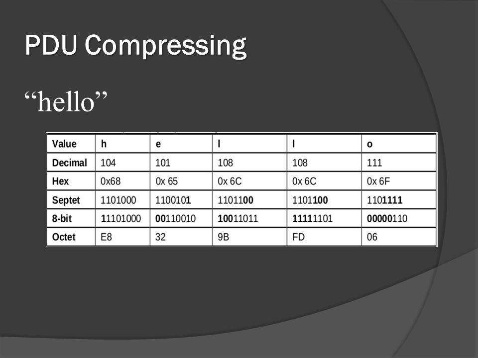 PDU Compressing hello
