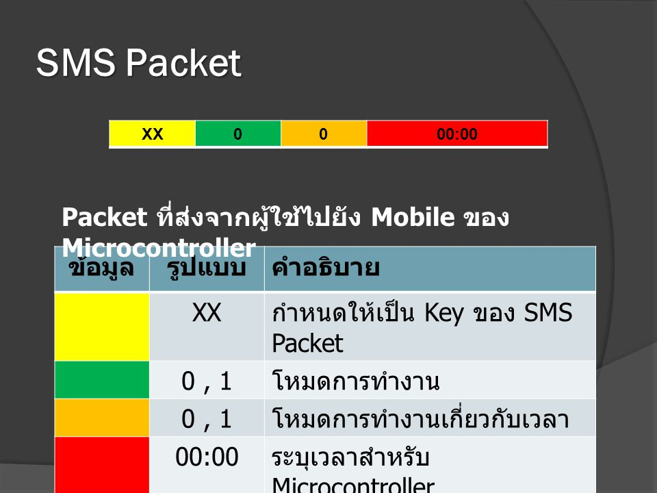 SMS Packet Packet ที่ส่งจากผู้ใช้ไปยัง Mobile ของ Microcontroller