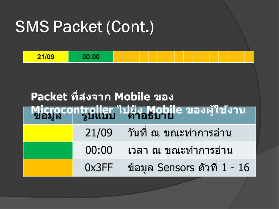 SMS Packet (Cont.) 21/09. 00:00. Packet ที่ส่งจาก Mobile ของ Microcontroller ไปยัง Mobile ของผู้ใช้งาน.
