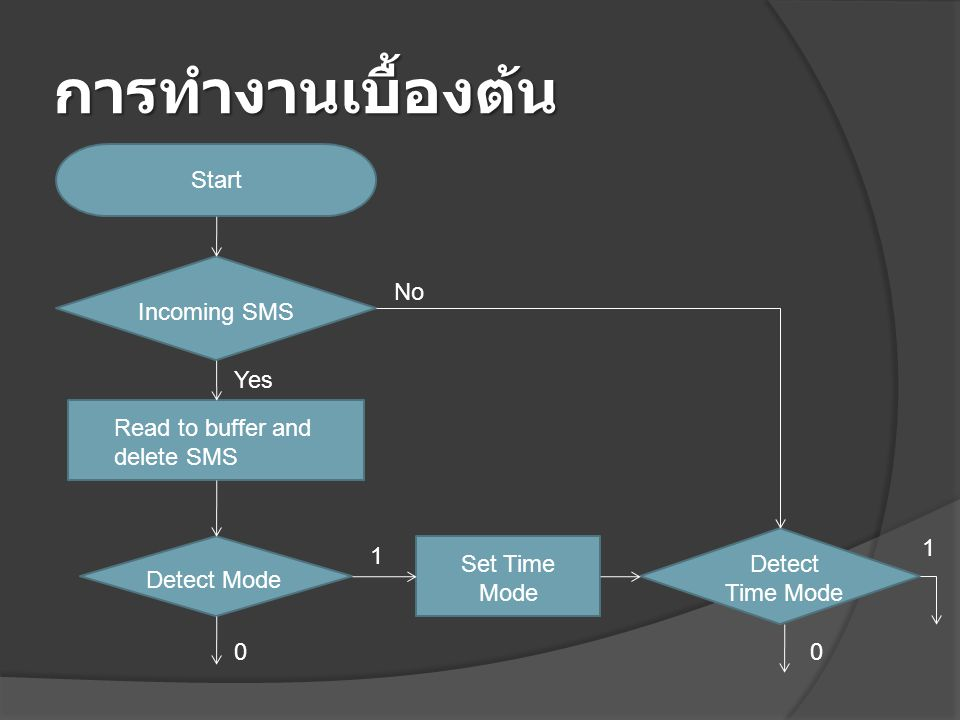 การทำงานเบื้องต้น Start No Incoming SMS Yes