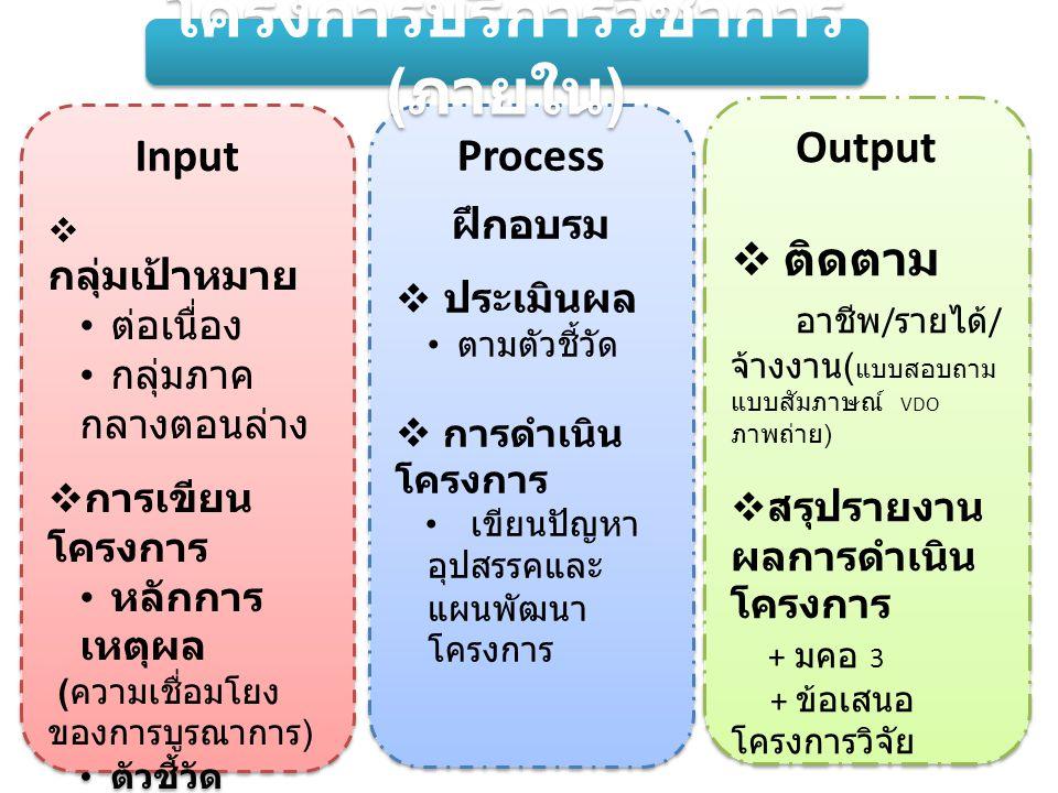 โครงการบริการวิชาการ (ภายใน)