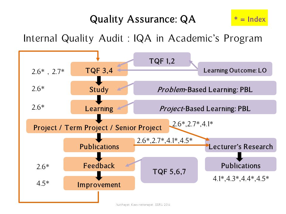 Quality Assurance: QA Internal Quality Audit : IQA in Academic's Program