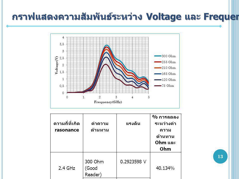 กราฟแสดงความสัมพันธ์ระหว่าง Voltage และ Frequency