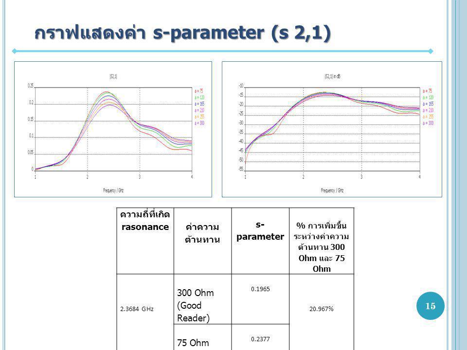 ความถี่ที่เกิด rasonance ระหว่างค่าความต้านทาน 300 Ohm และ 75 Ohm