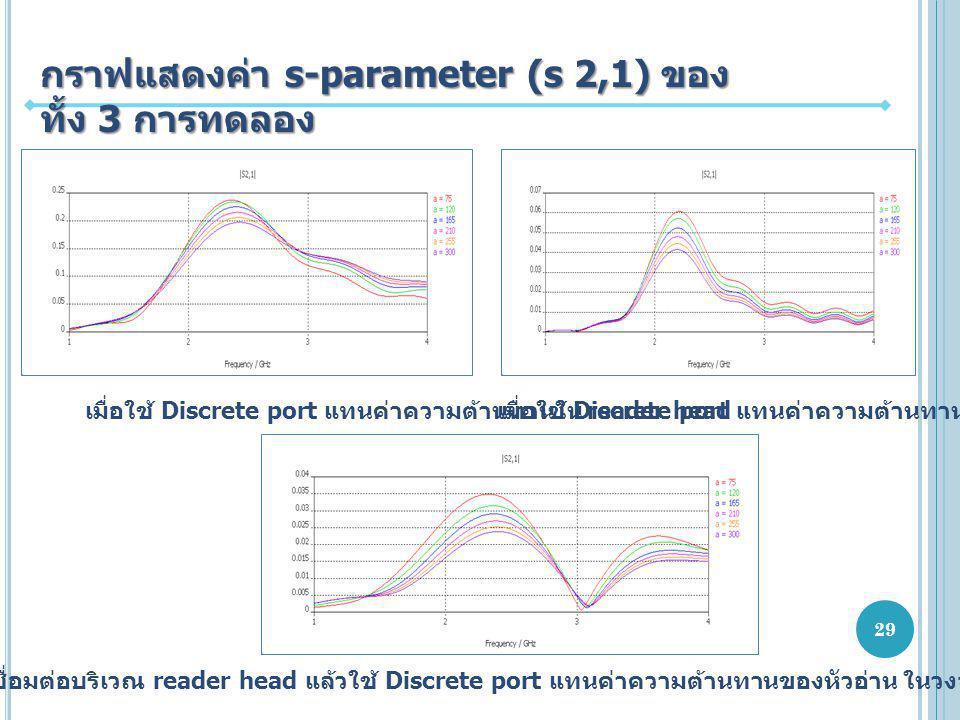 กราฟแสดงค่า s-parameter (s 2,1) ของทั้ง 3 การทดลอง
