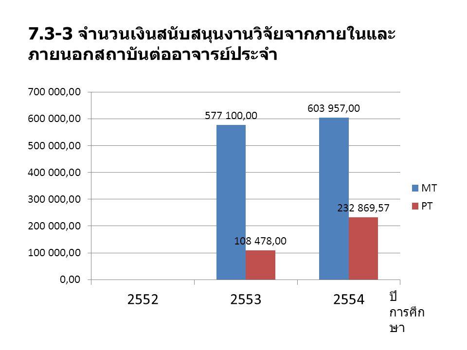 7.3-3 จำนวนเงินสนับสนุนงานวิจัยจากภายในและภายนอกสถาบันต่ออาจารย์ประจำ