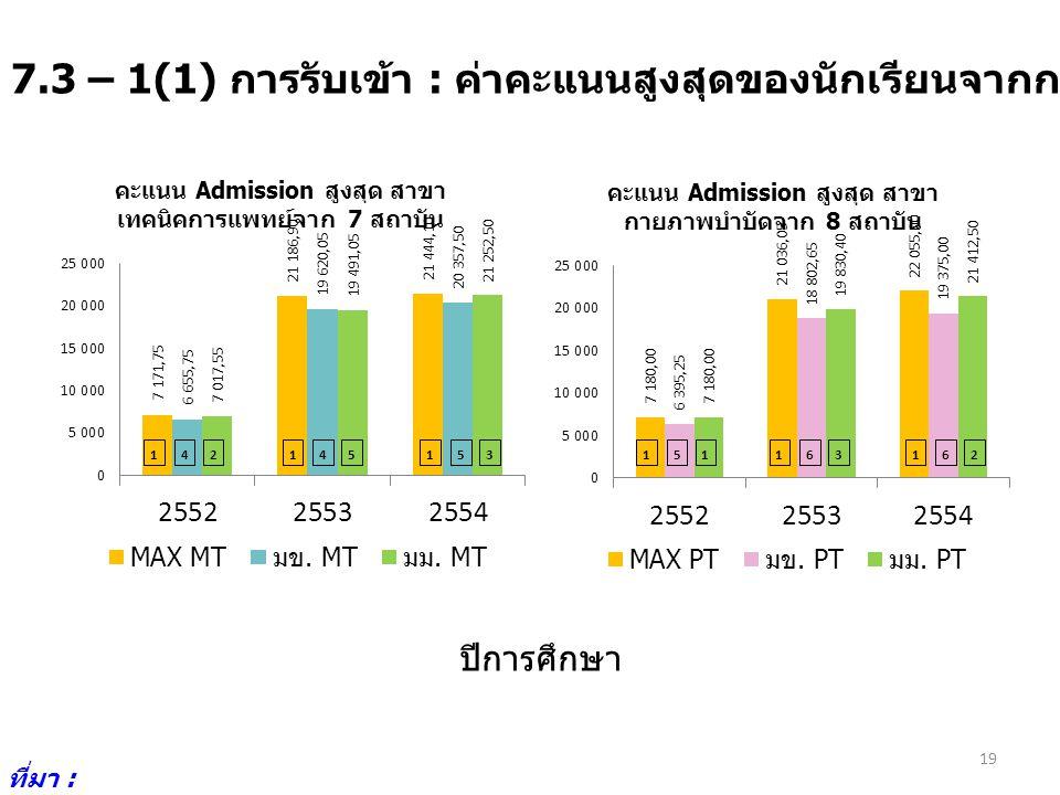 7.3 – 1(1) การรับเข้า : ค่าคะแนนสูงสุดของนักเรียนจากการรับเข้าโดย Admission