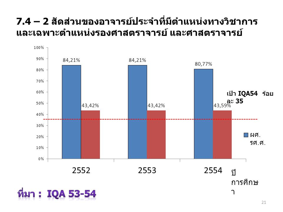 3 เมษายน 2560 7.4 – 2 สัดส่วนของอาจารย์ประจำที่มีตำแหน่งทางวิชาการ และเฉพาะตำแหน่งรองศาสตราจารย์ และศาสตราจารย์