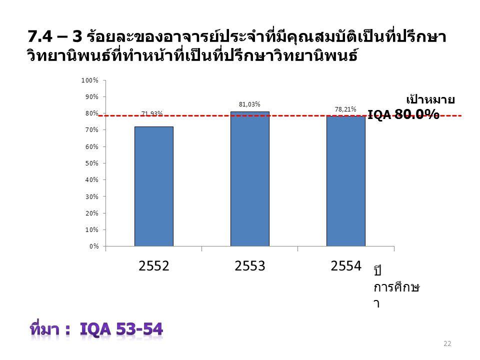 3 เมษายน 2560 7.4 – 3 ร้อยละของอาจารย์ประจำที่มีคุณสมบัติเป็นที่ปรึกษาวิทยานิพนธ์ที่ทำหน้าที่เป็นที่ปรึกษาวิทยานิพนธ์