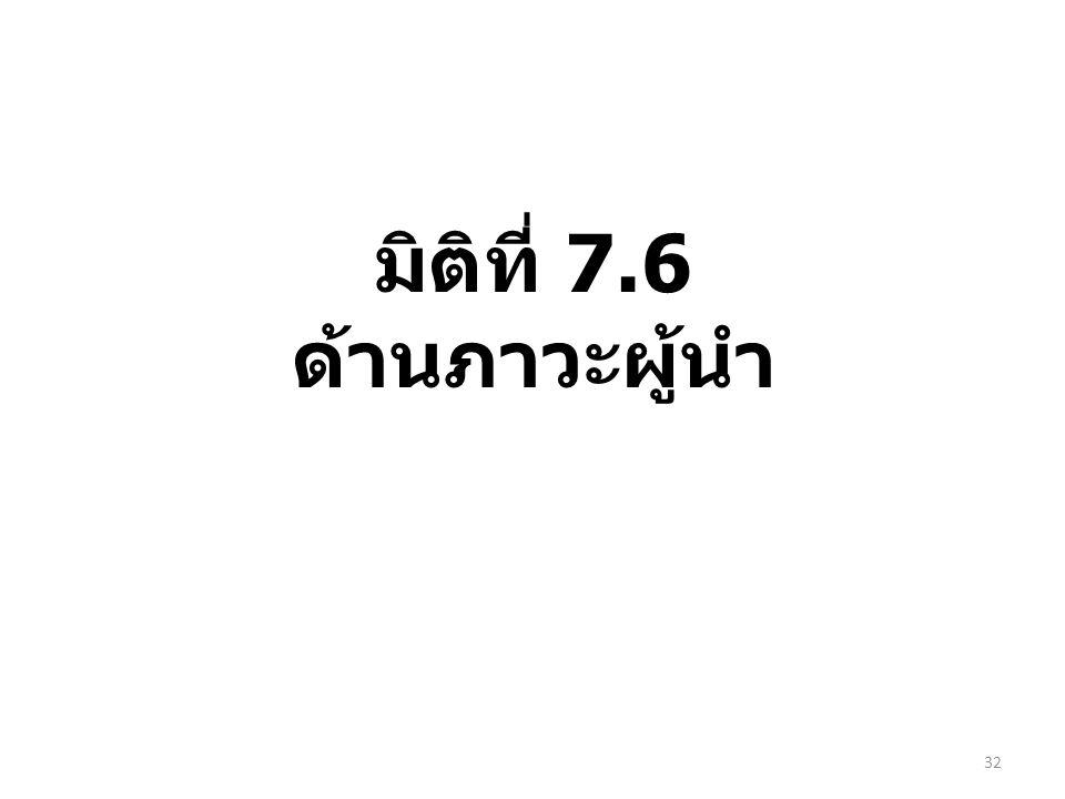มิติที่ 7.6 ด้านภาวะผู้นำ