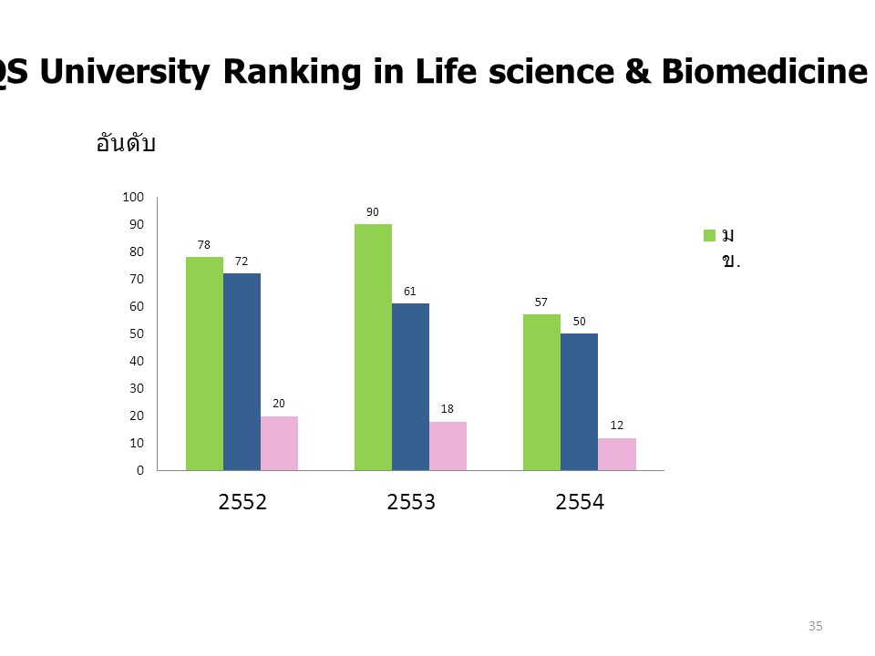 7.6 -3 QS University Ranking in Life science & Biomedicine