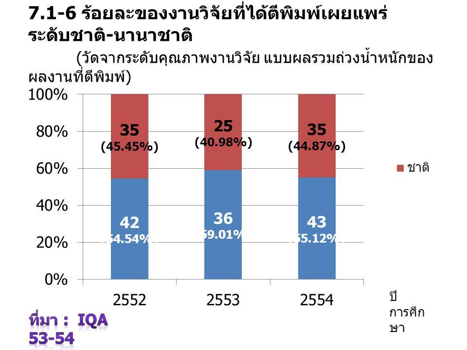 7.1-6 ร้อยละของงานวิจัยที่ได้ตีพิมพ์เผยแพร่ ระดับชาติ-นานาชาติ (วัดจากระดับคุณภาพงานวิจัย แบบผลรวมถ่วงน้ำหนักของผลงานที่ตีพิมพ์)