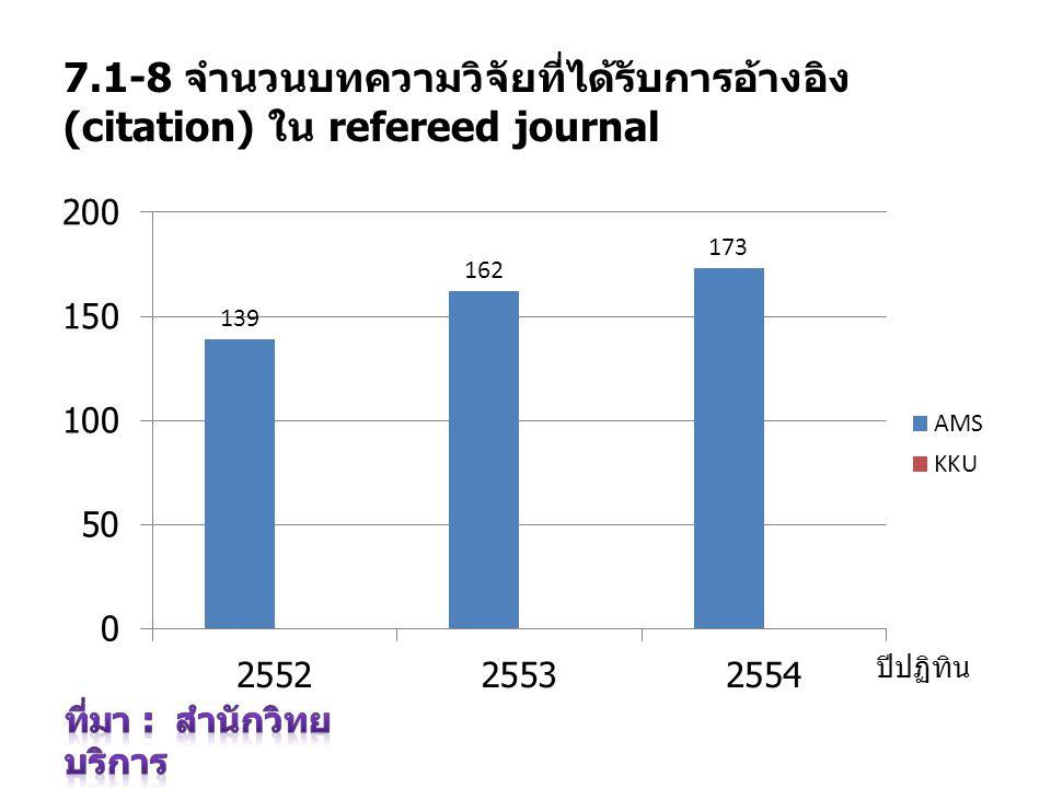 7.1-8 จำนวนบทความวิจัยที่ได้รับการอ้างอิง (citation) ใน refereed journal