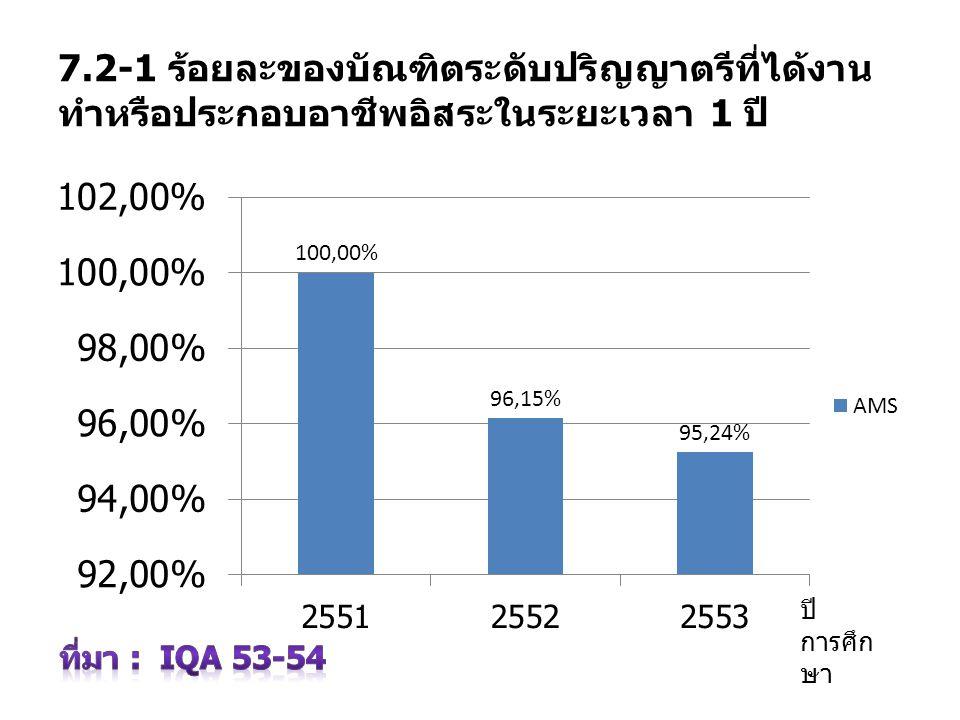7.2-1 ร้อยละของบัณฑิตระดับปริญญาตรีที่ได้งานทำหรือประกอบอาชีพอิสระในระยะเวลา 1 ปี