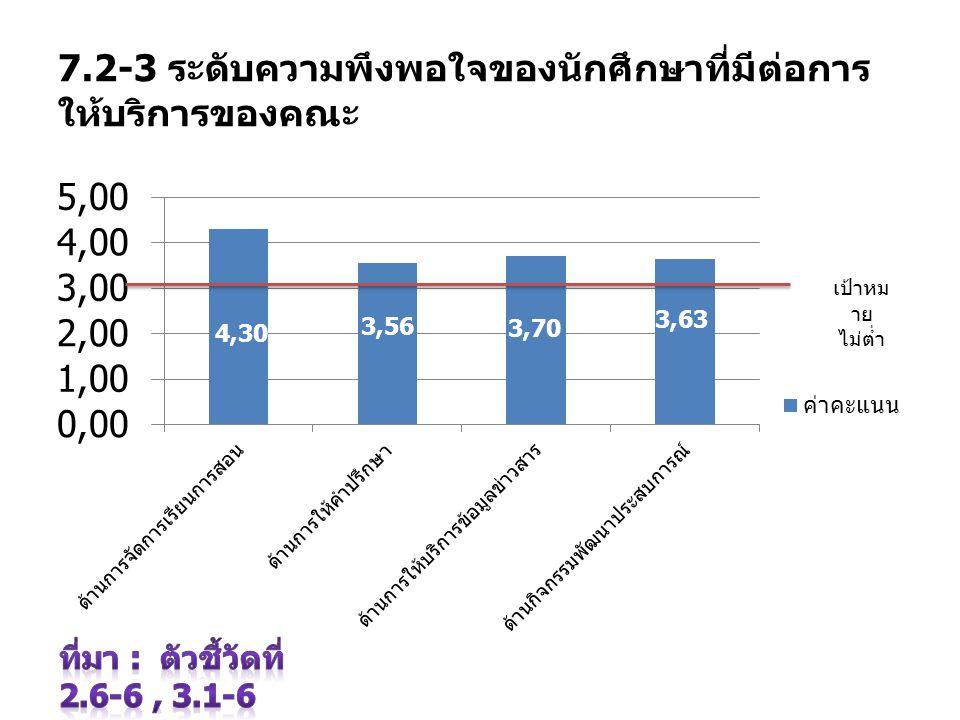 7.2-3 ระดับความพึงพอใจของนักศึกษาที่มีต่อการให้บริการของคณะ