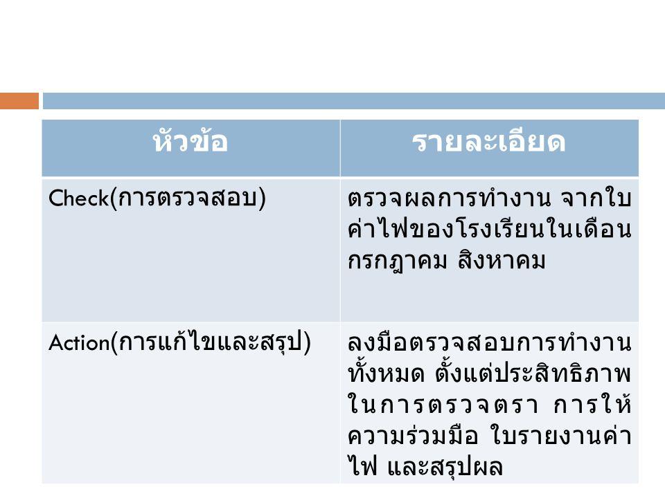 หัวข้อ รายละเอียด Check(การตรวจสอบ)