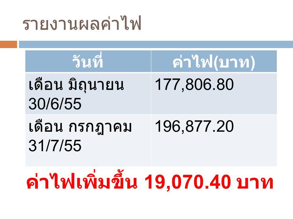 ค่าไฟเพิ่มขึ้น 19,070.40 บาท รายงานผลค่าไฟ วันที่ ค่าไฟ(บาท)