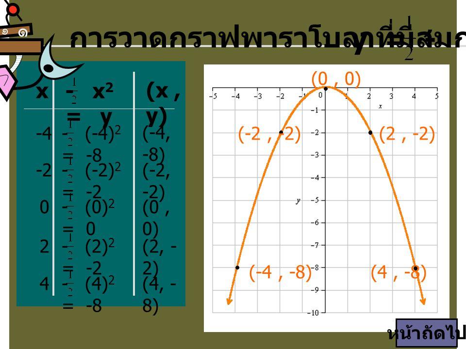 การวาดกราฟพาราโบลาที่มีสมการ y = - x2