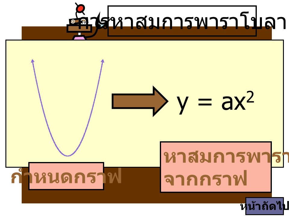 y = ax2 การหาสมการพาราโบลา หาสมการพาราโบลา จากกราฟ กำหนดกราฟ ๑