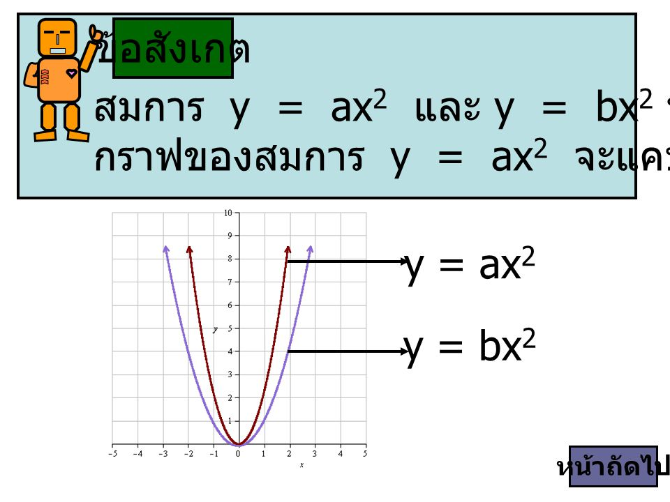 สมการ y = ax2 และ y = bx2 ที่มีค่า a > b