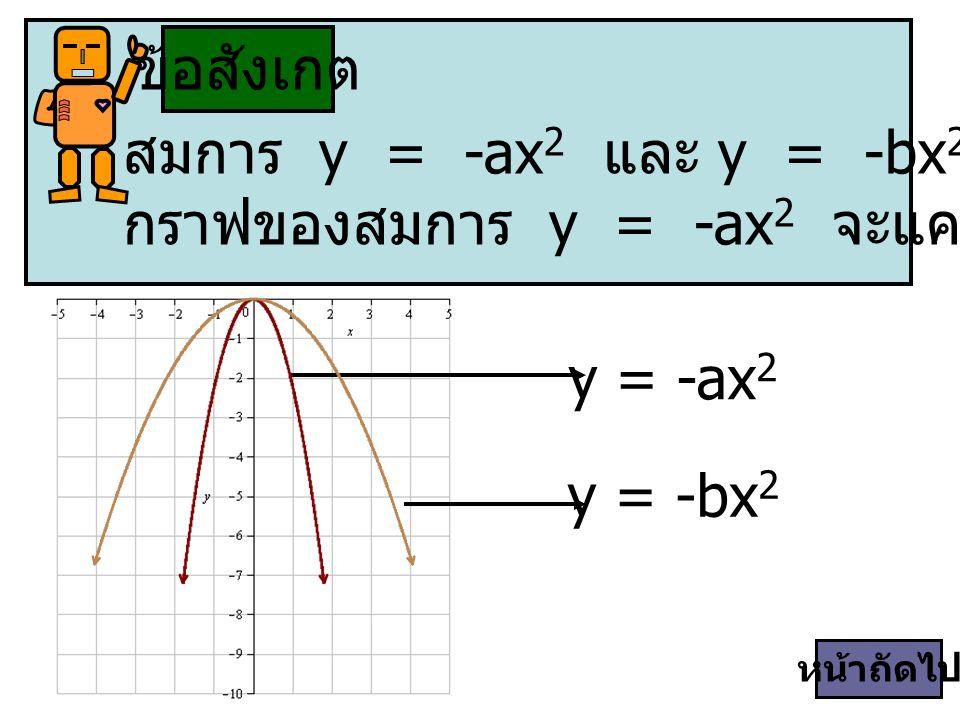 สมการ y = -ax2 และ y = -bx2 ที่มีค่า -a > -b