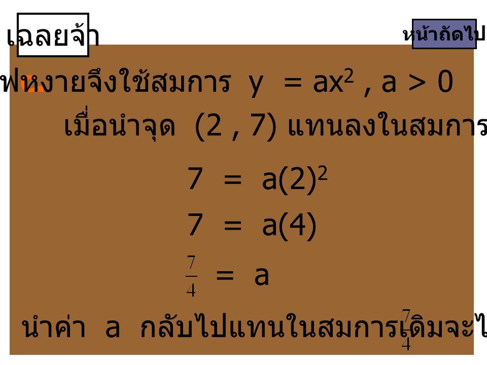 กราฟหงายจึงใช้สมการ y = ax2 , a > 0