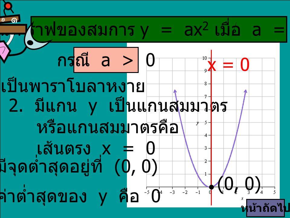 ลักษณะกราฟของสมการ y = ax2 เมื่อ a = 0 มีดังนี้