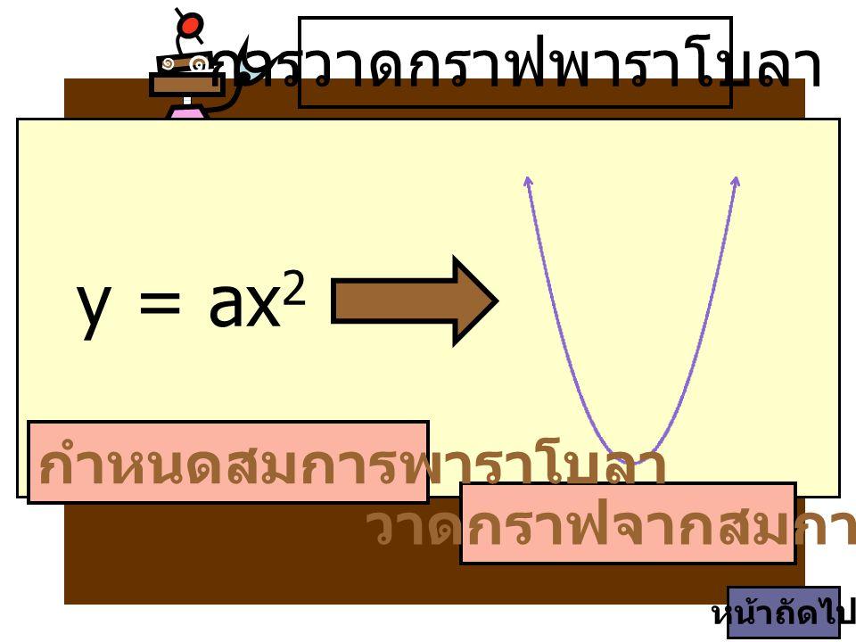 y = ax2 การวาดกราฟพาราโบลา กำหนดสมการพาราโบลา วาดกราฟจากสมการ ๑