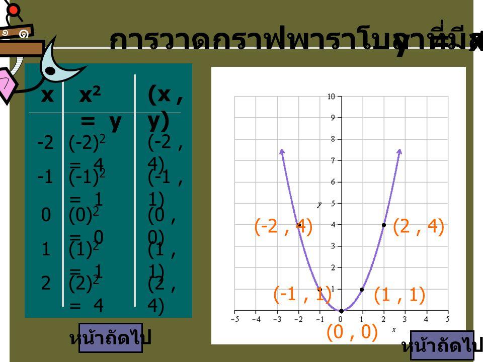 การวาดกราฟพาราโบลาที่มีสมการ y = x2