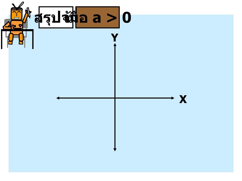 สรุปจ้า เมื่อ a > 0 Y X