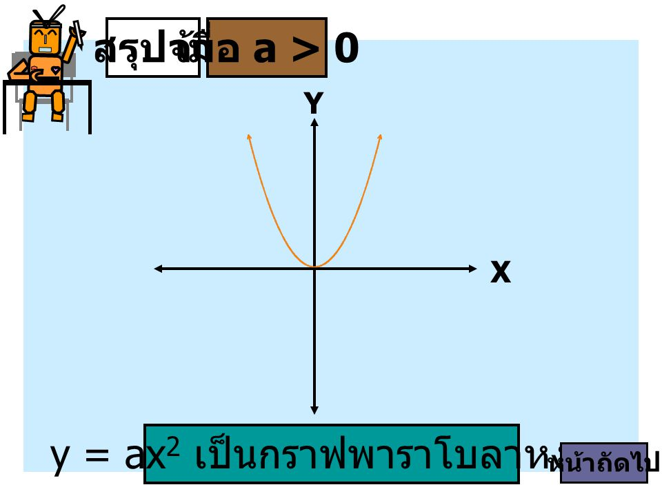 y = ax2 เป็นกราฟพาราโบลาหงาย