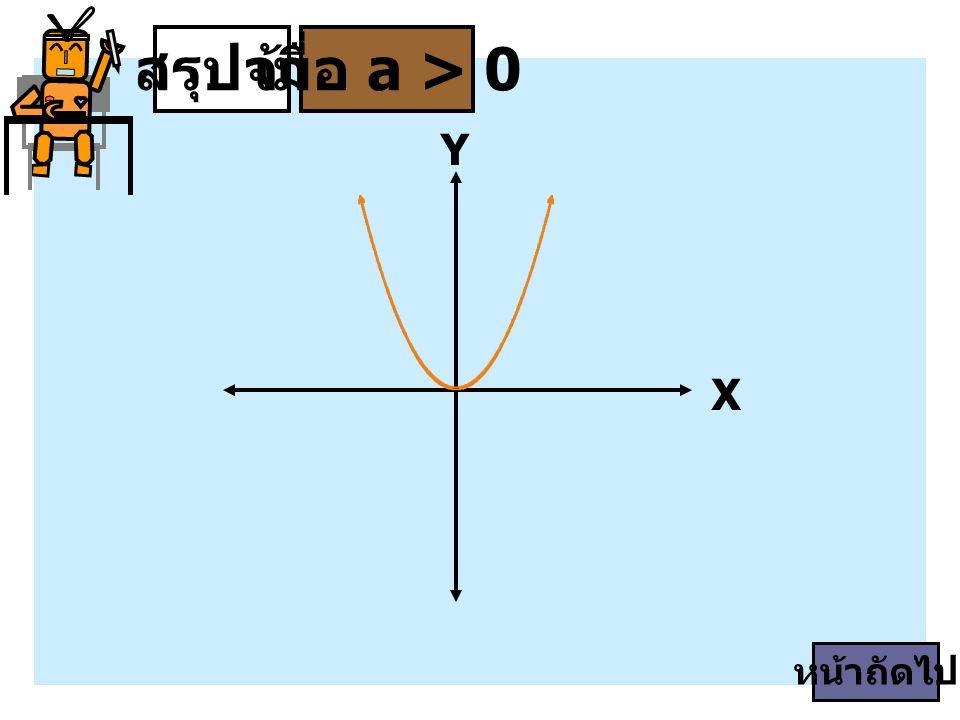 สรุปจ้า เมื่อ a > 0 Y X หน้าถัดไป