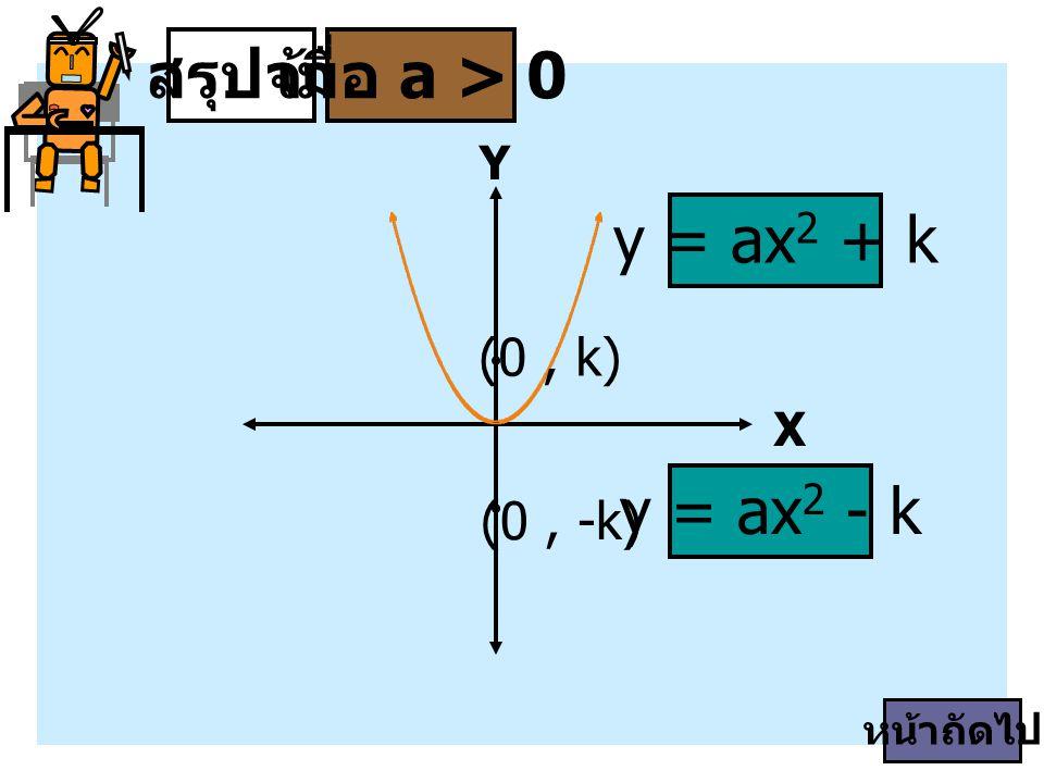 สรุปจ้า เมื่อ a > 0 y = ax2 + k y = ax2 - k (0 , k) (0 , -k) Y X