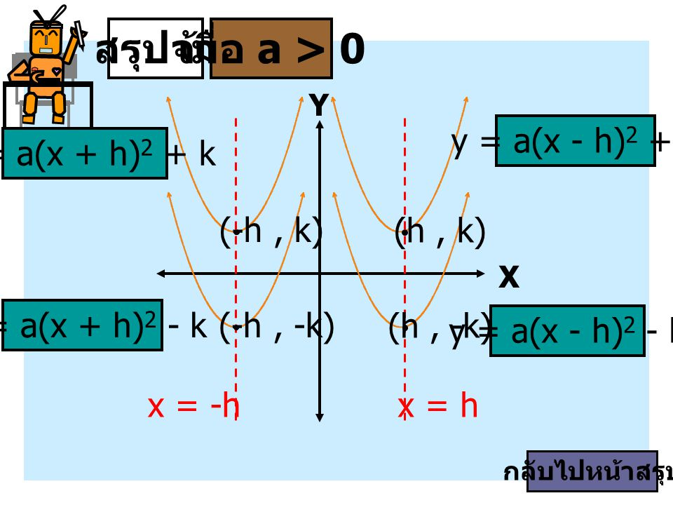สรุปจ้า เมื่อ a > 0 x = h x = -h y = a(x - h)2 + k