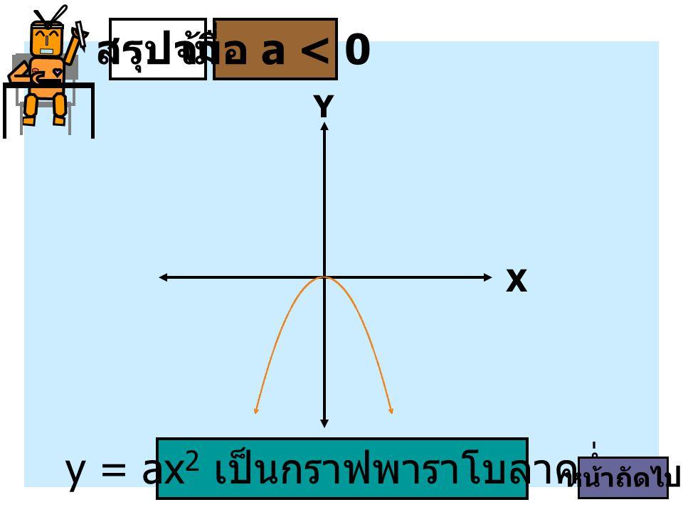 y = ax2 เป็นกราฟพาราโบลาคว่ำ